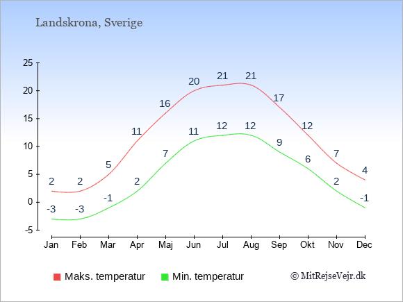 Gennemsnitlige temperaturer i Landskrona -nat og dag: Januar:-3,2. Februar:-3,2. Marts:-1,5. April:2,11. Maj:7,16. Juni:11,20. Juli:12,21. August:12,21. September:9,17. Oktober:6,12. November:2,7. December:-1,4.