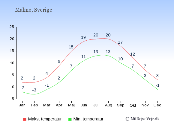 Gennemsnitlige temperaturer i Malmø -nat og dag: Januar:-2,2. Februar:-3,2. Marts:-1,4. April:2,9. Maj:7,15. Juni:11,19. Juli:13,20. August:13,20. September:10,17. Oktober:7,12. November:3,7. December:-1,3.