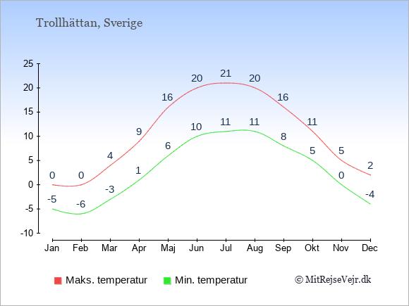 Gennemsnitlige temperaturer i Trollhättan -nat og dag: Januar:-5,0. Februar:-6,0. Marts:-3,4. April:1,9. Maj:6,16. Juni:10,20. Juli:11,21. August:11,20. September:8,16. Oktober:5,11. November:0,5. December:-4,2.