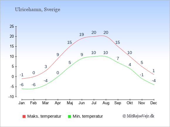 Gennemsnitlige temperaturer i Ulricehamn -nat og dag: Januar:-6,-1. Februar:-6,0. Marts:-4,3. April:0,9. Maj:5,15. Juni:9,19. Juli:10,20. August:10,20. September:7,15. Oktober:4,10. November:-1,5. December:-4,1.