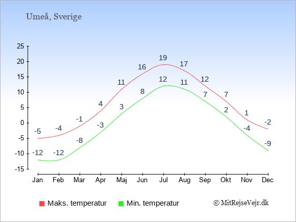 Gennemsnitlige temperaturer i Umeå -nat og dag: Januar:-12,-5. Februar:-12,-4. Marts:-8,-1. April:-3,4. Maj:3,11. Juni:8,16. Juli:12,19. August:11,17. September:7,12. Oktober:2,7. November:-4,1. December:-9,-2.
