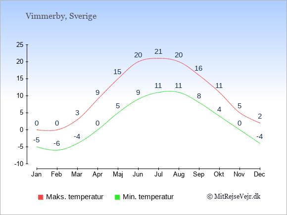 Gennemsnitlige temperaturer i Vimmerby -nat og dag: Januar:-5,0. Februar:-6,0. Marts:-4,3. April:0,9. Maj:5,15. Juni:9,20. Juli:11,21. August:11,20. September:8,16. Oktober:4,11. November:0,5. December:-4,2.