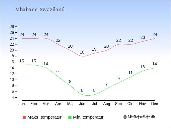Gennemsnitlige temperaturer i Swaziland -nat og dag: Januar 15;24. Februar 15;24. Marts 14;24. April 11;22. Maj 8;20. Juni 5;18. Juli 5;19. August 7;20. September 9;22. Oktober 11;22. November 13;23. December 14;24.