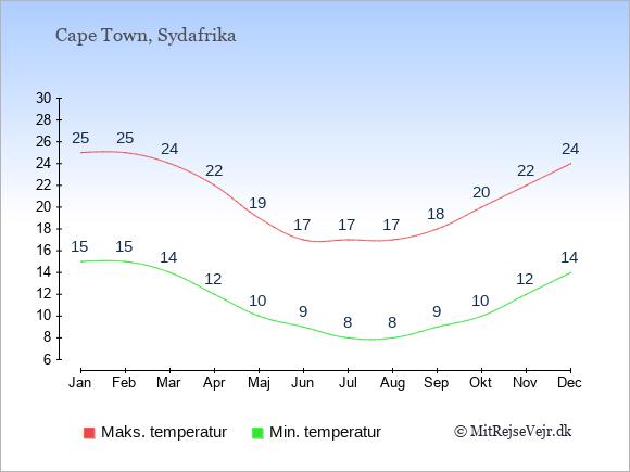 Gennemsnitlige temperaturer i Cape Town -nat og dag: Januar:15,25. Februar:15,25. Marts:14,24. April:12,22. Maj:10,19. Juni:9,17. Juli:8,17. August:8,17. September:9,18. Oktober:10,20. November:12,22. December:14,24.