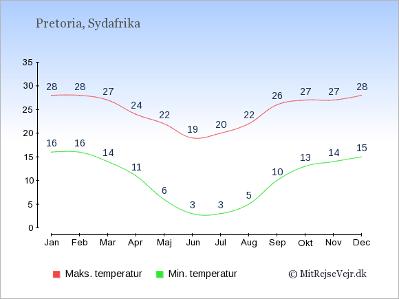 Gennemsnitlige temperaturer i Sydafrika -nat og dag: Januar 16;28. Februar 16;28. Marts 14;27. April 11;24. Maj 6;22. Juni 3;19. Juli 3;20. August 5;22. September 10;26. Oktober 13;27. November 14;27. December 15;28.