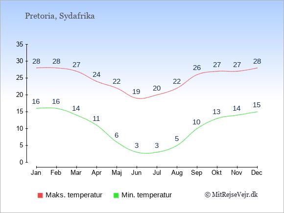 Temperaturer i Sydafrika -dag og nat.