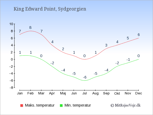 Gennemsnitlige temperaturer i Sydgeorgien -nat og dag: Januar 1,7. Februar 1,8. Marts 0,7. April -2,4. Maj -4,2. Juni -5,1. Juli -6,0. August -5,1. September -4,3. Oktober -2,4. November -1,5. December 0,6.