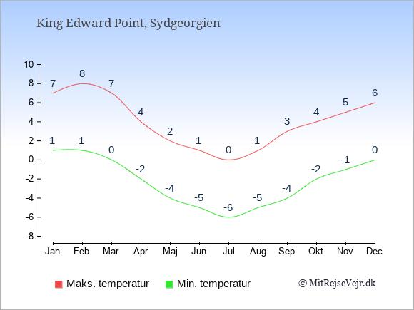Gennemsnitlige temperaturer i Sydgeorgien -nat og dag: Januar 1;7. Februar 1;8. Marts 0;7. April -2;4. Maj -4;2. Juni -5;1. Juli -6;0. August -5;1. September -4;3. Oktober -2;4. November -1;5. December 0;6.