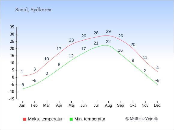 Temperaturer i Sydkorea -dag og nat.