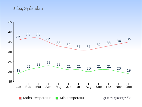 Gennemsnitlige temperaturer i Sydsudan -nat og dag: Januar 19;36. Februar 21;37. Marts 22;37. April 23;35. Maj 22;33. Juni 21;32. Juli 21;31. August 20;31. September 21;32. Oktober 21;33. November 20;34. December 19;35.