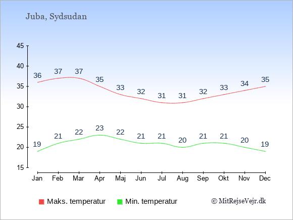 Gennemsnitlige temperaturer i Sydsudan -nat og dag: Januar 19;36. Februar 21;37. Marts 22;37. April 23;35. Maj 22;33. Juni 21;32. Juli 21;31. August 20;31. September 21;32. Oktober 21;33. November 20;34. December 19;35.