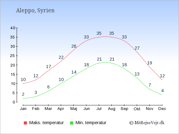 Gennemsnitlige temperaturer i Aleppo -nat og dag: Januar 2;10. Februar 3;12. Marts 6;17. April 10;22. Maj 14;28. Juni 18;33. Juli 21;35. August 21;35. September 18;33. Oktober 13;27. November 7;19. December 4;12.