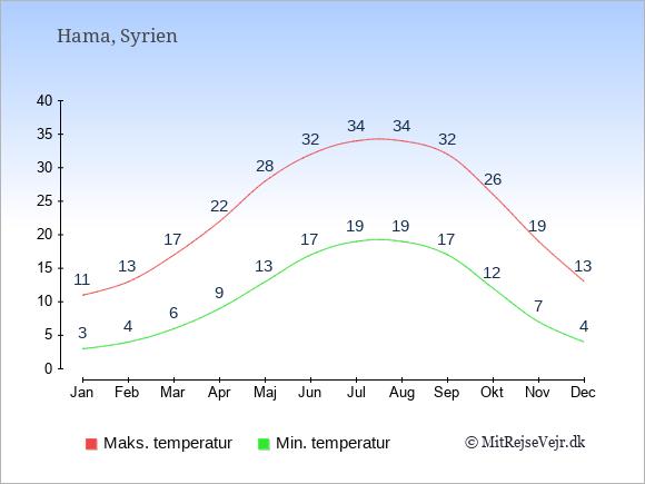 Gennemsnitlige temperaturer i Hama -nat og dag: Januar 3;11. Februar 4;13. Marts 6;17. April 9;22. Maj 13;28. Juni 17;32. Juli 19;34. August 19;34. September 17;32. Oktober 12;26. November 7;19. December 4;13.