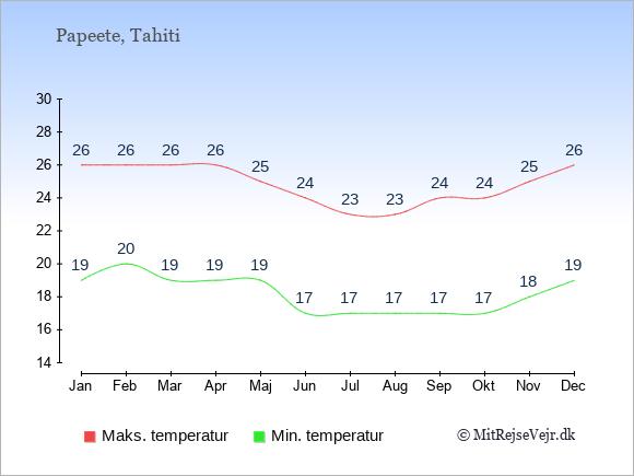 Gennemsnitlige temperaturer i Fransk Polynesien -nat og dag: Januar 19;26. Februar 20;26. Marts 19;26. April 19;26. Maj 19;25. Juni 17;24. Juli 17;23. August 17;23. September 17;24. Oktober 17;24. November 18;25. December 19;26.