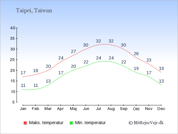 Gennemsnitlige temperaturer i Taiwan -nat og dag: Januar 11;17. Februar 11;18. Marts 13;20. April 17;24. Maj 20;27. Juni 22;30. Juli 24;32. August 24;32. September 22;30. Oktober 19;26. November 17;23. December 13;19.