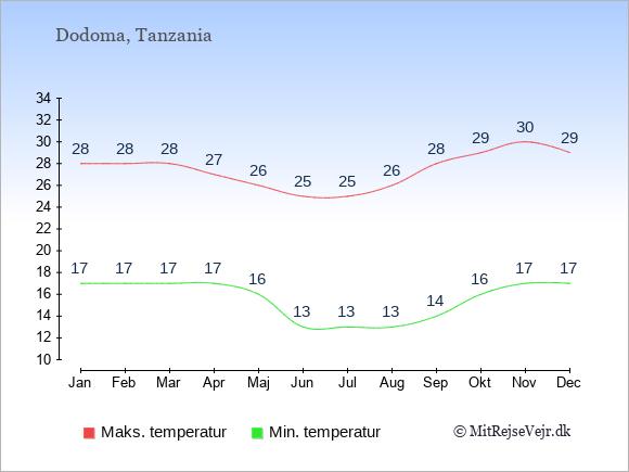 Gennemsnitlige temperaturer i Tanzania -nat og dag: Januar 17,28. Februar 17,28. Marts 17,28. April 17,27. Maj 16,26. Juni 13,25. Juli 13,25. August 13,26. September 14,28. Oktober 16,29. November 17,30. December 17,29.