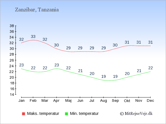 Gennemsnitlige temperaturer i Zanzibar -nat og dag: Januar 23;32. Februar 22;33. Marts 22;32. April 23;30. Maj 22;29. Juni 21;29. Juli 20;29. August 19;29. September 19;30. Oktober 20;31. November 21;31. December 22;31.
