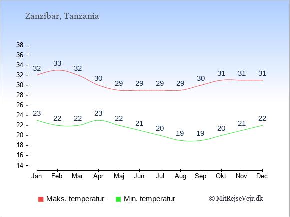 Årlige temperaturer for Zanzibar, Tanzania