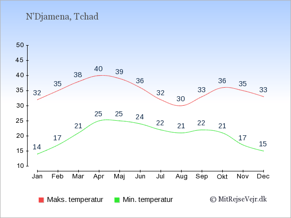 Temperaturer i Tchad -dag og nat.