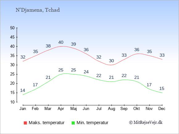 Gennemsnitlige temperaturer i Tchad -nat og dag: Januar 14;32. Februar 17;35. Marts 21;38. April 25;40. Maj 25;39. Juni 24;36. Juli 22;32. August 21;30. September 22;33. Oktober 21;36. November 17;35. December 15;33.