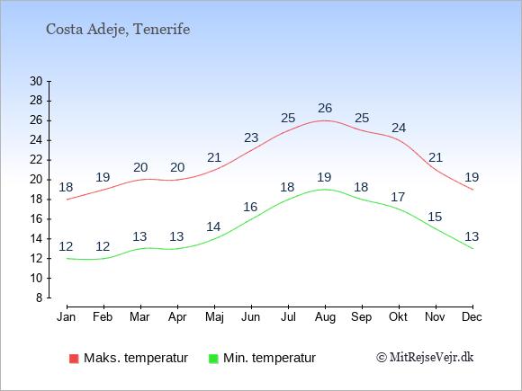 Gennemsnitlige temperaturer i Costa Adeje -nat og dag: Januar:12,18. Februar:12,19. Marts:13,20. April:13,20. Maj:14,21. Juni:16,23. Juli:18,25. August:19,26. September:18,25. Oktober:17,24. November:15,21. December:13,19.