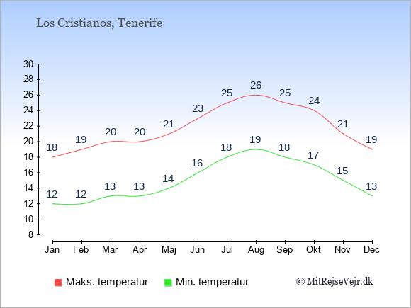 Gennemsnitlige temperaturer i Los Cristianos -nat og dag: Januar 12,18. Februar 12,19. Marts 13,20. April 13,20. Maj 14,21. Juni 16,23. Juli 18,25. August 19,26. September 18,25. Oktober 17,24. November 15,21. December 13,19.