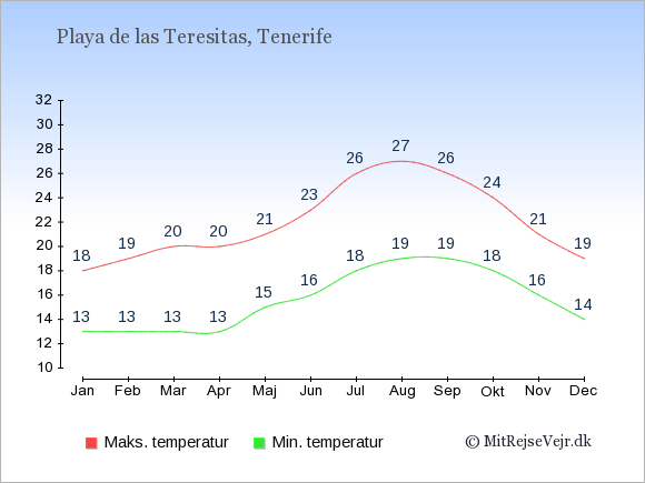 Gennemsnitlige temperaturer i Playa de las Teresitas -nat og dag: Januar:13,18. Februar:13,19. Marts:13,20. April:13,20. Maj:15,21. Juni:16,23. Juli:18,26. August:19,27. September:19,26. Oktober:18,24. November:16,21. December:14,19.