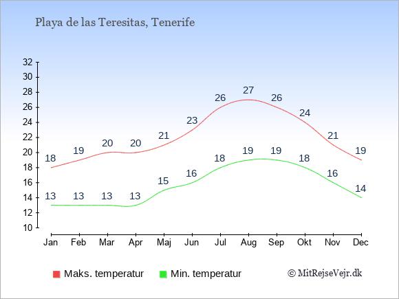 Gennemsnitlige temperaturer i Playa de las Teresitas -nat og dag: Januar 13;18. Februar 13;19. Marts 13;20. April 13;20. Maj 15;21. Juni 16;23. Juli 18;26. August 19;27. September 19;26. Oktober 18;24. November 16;21. December 14;19.