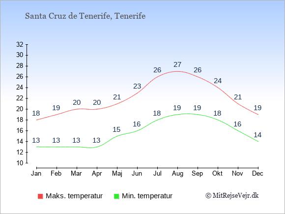 Gennemsnitlige temperaturer i Santa Cruz de Tenerife -nat og dag: Januar 13;18. Februar 13;19. Marts 13;20. April 13;20. Maj 15;21. Juni 16;23. Juli 18;26. August 19;27. September 19;26. Oktober 18;24. November 16;21. December 14;19.