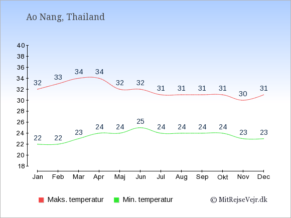 Gennemsnitlige temperaturer i Ao Nang -nat og dag: Januar:22,32. Februar:22,33. Marts:23,34. April:24,34. Maj:24,32. Juni:25,32. Juli:24,31. August:24,31. September:24,31. Oktober:24,31. November:23,30. December:23,31.