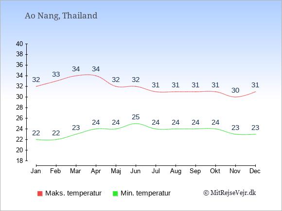 Gennemsnitlige temperaturer i Ao Nang -nat og dag: Januar:22,32. Februar:22,33. Marts:23,34. April:24,34. Maj:24,32. Juni:25,32. Juli:24,31. August:24,31. September:24,31. Oktober:24,31. November:23,30. December:23,31.