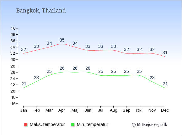 Gennemsnitlige temperaturer i Bangkok -nat og dag: Januar 21;32. Februar 23;33. Marts 25;34. April 26;35. Maj 26;34. Juni 26;33. Juli 25;33. August 25;33. September 25;32. Oktober 25;32. November 23;32. December 21;31.