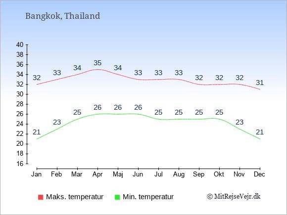 Temperaturer i Thailand -dag og nat.