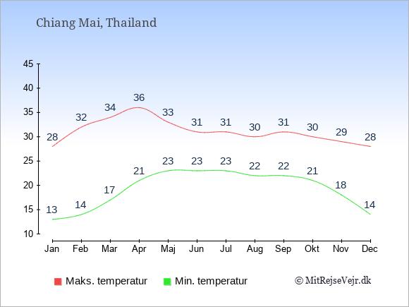 Gennemsnitlige temperaturer i Chiang Mai -nat og dag: Januar:13,28. Februar:14,32. Marts:17,34. April:21,36. Maj:23,33. Juni:23,31. Juli:23,31. August:22,30. September:22,31. Oktober:21,30. November:18,29. December:14,28.