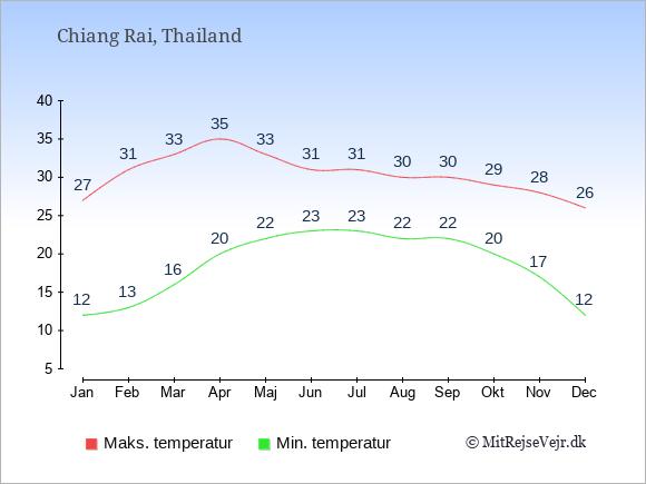 Gennemsnitlige temperaturer i Chiang Rai -nat og dag: Januar:12,27. Februar:13,31. Marts:16,33. April:20,35. Maj:22,33. Juni:23,31. Juli:23,31. August:22,30. September:22,30. Oktober:20,29. November:17,28. December:12,26.