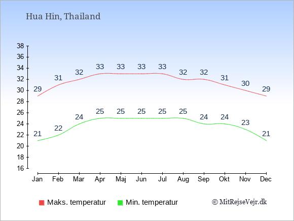 Gennemsnitlige temperaturer i Hua Hin -nat og dag: Januar:21,29. Februar:22,31. Marts:24,32. April:25,33. Maj:25,33. Juni:25,33. Juli:25,33. August:25,32. September:24,32. Oktober:24,31. November:23,30. December:21,29.