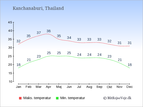 Gennemsnitlige temperaturer i Kanchanaburi -nat og dag: Januar:18,32. Februar:21,35. Marts:23,37. April:25,38. Maj:25,35. Juni:25,34. Juli:24,33. August:24,33. September:24,33. Oktober:23,32. November:21,31. December:18,31.