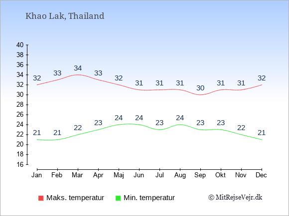 Gennemsnitlige temperaturer i Khao Lak -nat og dag: Januar:21,32. Februar:21,33. Marts:22,34. April:23,33. Maj:24,32. Juni:24,31. Juli:23,31. August:24,31. September:23,30. Oktober:23,31. November:22,31. December:21,32.