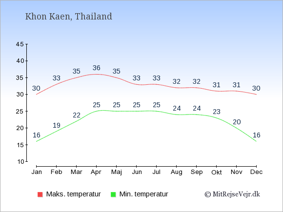Gennemsnitlige temperaturer i Khon Kaen -nat og dag: Januar:16,30. Februar:19,33. Marts:22,35. April:25,36. Maj:25,35. Juni:25,33. Juli:25,33. August:24,32. September:24,32. Oktober:23,31. November:20,31. December:16,30.