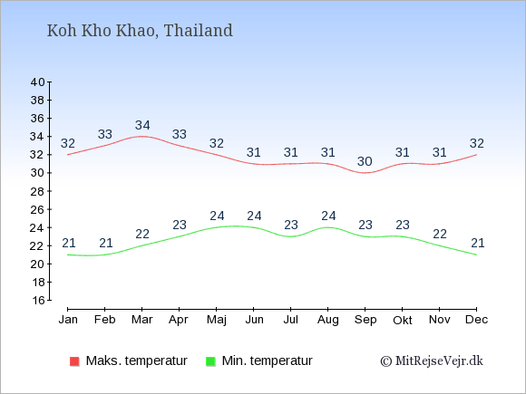 Gennemsnitlige temperaturer på Koh Kho Khao -nat og dag: Januar:21,32. Februar:21,33. Marts:22,34. April:23,33. Maj:24,32. Juni:24,31. Juli:23,31. August:24,31. September:23,30. Oktober:23,31. November:22,31. December:21,32.