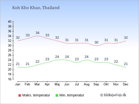Gennemsnitlige temperaturer på Koh Kho Khao -nat og dag: Januar:21,32. Februar:21,33. Marts:22,34. April:23,33. Maj:24,32. Juni:24,31. Juli:23,31. August:24,31. September:23,30. Oktober:23,31. November:22,31. December:21,32.