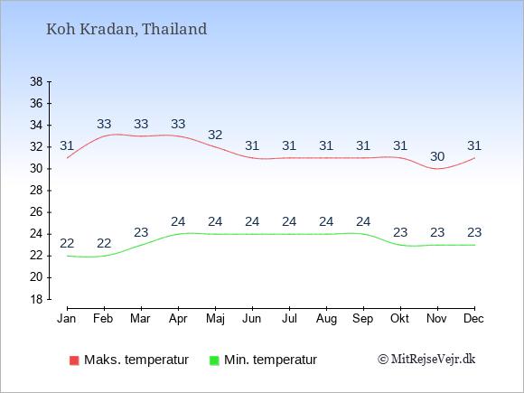 Gennemsnitlige temperaturer på Koh Kradan -nat og dag: Januar:22,31. Februar:22,33. Marts:23,33. April:24,33. Maj:24,32. Juni:24,31. Juli:24,31. August:24,31. September:24,31. Oktober:23,31. November:23,30. December:23,31.