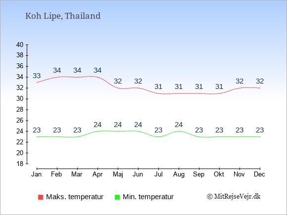 Gennemsnitlige temperaturer på Koh Lipe -nat og dag: Januar:23,33. Februar:23,34. Marts:23,34. April:24,34. Maj:24,32. Juni:24,32. Juli:23,31. August:24,31. September:23,31. Oktober:23,31. November:23,32. December:23,32.