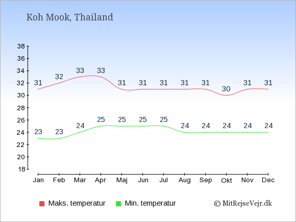 Gennemsnitlige temperaturer på Koh Mook -nat og dag: Januar:23,31. Februar:23,32. Marts:24,33. April:25,33. Maj:25,31. Juni:25,31. Juli:25,31. August:24,31. September:24,31. Oktober:24,30. November:24,31. December:24,31.