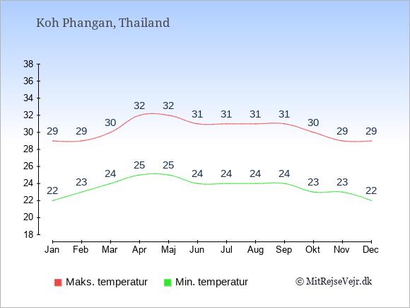 Gennemsnitlige temperaturer på Koh Phangan -nat og dag: Januar:22,29. Februar:23,29. Marts:24,30. April:25,32. Maj:25,32. Juni:24,31. Juli:24,31. August:24,31. September:24,31. Oktober:23,30. November:23,29. December:22,29.