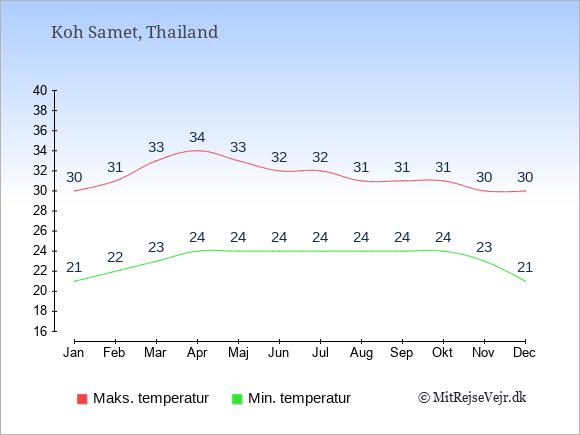 Gennemsnitlige temperaturer på Koh Samet -nat og dag: Januar:21,30. Februar:22,31. Marts:23,33. April:24,34. Maj:24,33. Juni:24,32. Juli:24,32. August:24,31. September:24,31. Oktober:24,31. November:23,30. December:21,30.