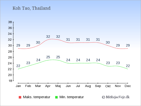 Gennemsnitlige temperaturer på Koh Tao -nat og dag: Januar:22,29. Februar:23,29. Marts:24,30. April:25,32. Maj:25,32. Juni:24,31. Juli:24,31. August:24,31. September:24,31. Oktober:23,30. November:23,29. December:22,29.