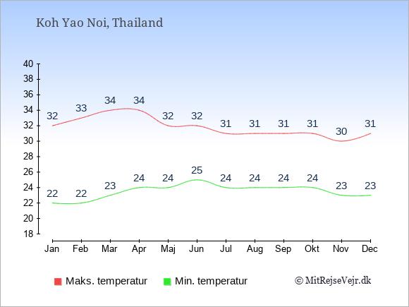 Gennemsnitlige temperaturer på Koh Yao Noi -nat og dag: Januar:22,32. Februar:22,33. Marts:23,34. April:24,34. Maj:24,32. Juni:25,32. Juli:24,31. August:24,31. September:24,31. Oktober:24,31. November:23,30. December:23,31.