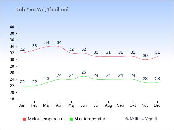 Gennemsnitlige temperaturer på Koh Yao Yai -nat og dag: Januar:22,32. Februar:22,33. Marts:23,34. April:24,34. Maj:24,32. Juni:25,32. Juli:24,31. August:24,31. September:24,31. Oktober:24,31. November:23,30. December:23,31.