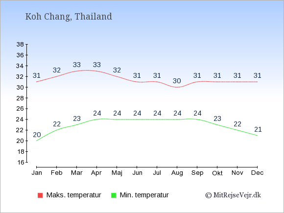 Gennemsnitlige temperaturer på Koh Chang -nat og dag: Januar 20,31. Februar 22,32. Marts 23,33. April 24,33. Maj 24,32. Juni 24,31. Juli 24,31. August 24,30. September 24,31. Oktober 23,31. November 22,31. December 21,31.